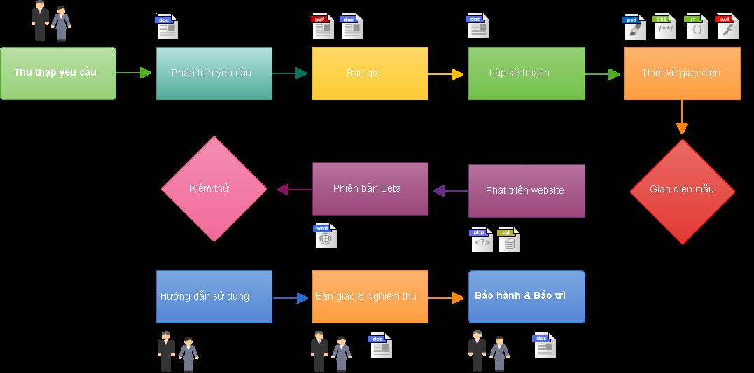 Quy trình làm website tại Nam Định